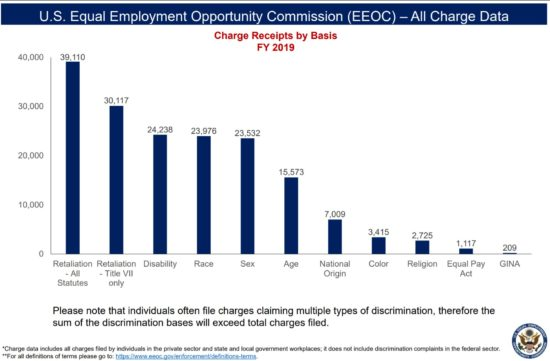 EEOC Charge data graph